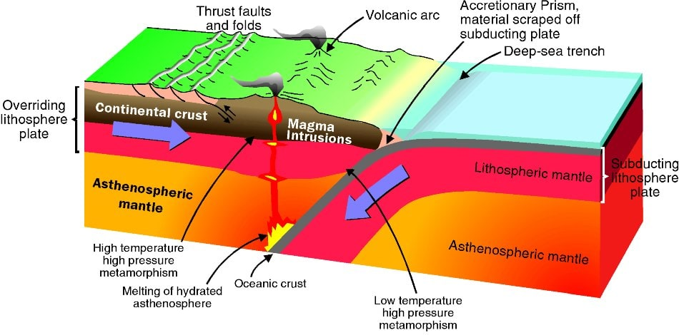 diagram of a fault line demonstrating subduction and volcano formation