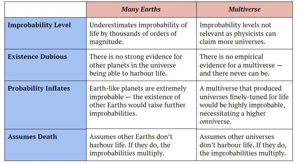 Many Earths Multiverse